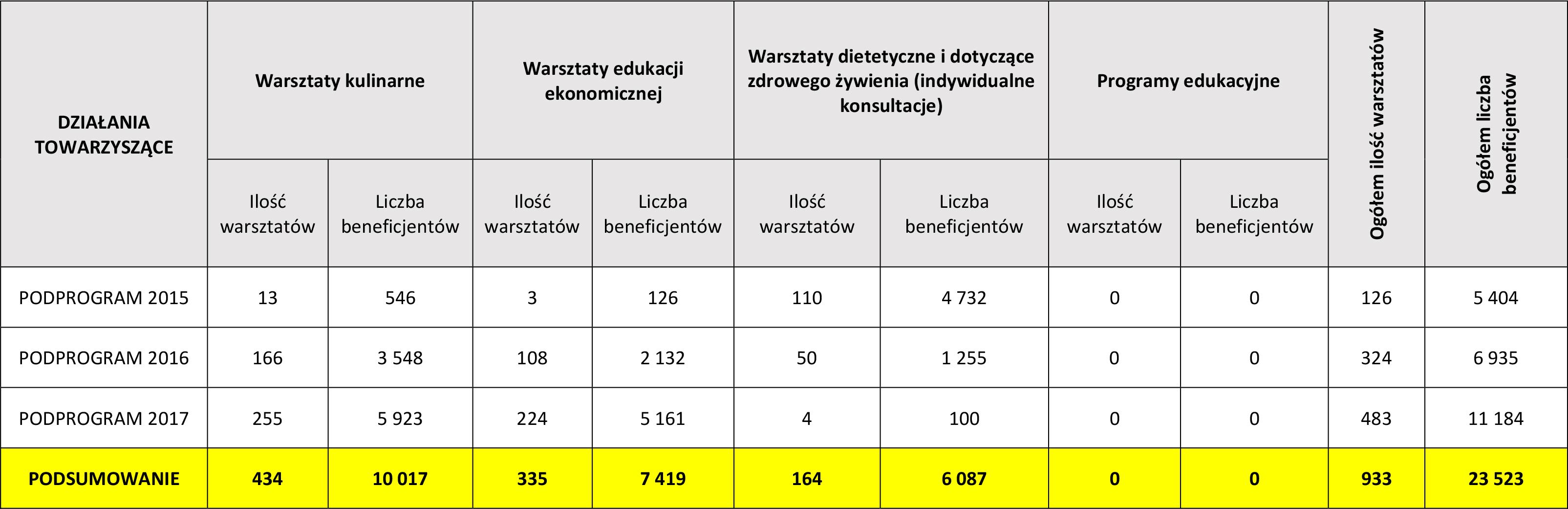 Microsoft Word - PODSUMOWANIE DZIAņANIA TOWARZYSZėCE_POP